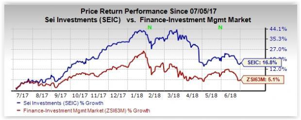 SEI Investments (SEIC) stock is a solid pick driven by strong fundamentals and growth prospects.