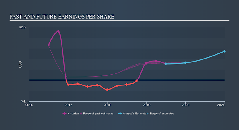 NasdaqGS:CECO Past and Future Earnings, October 5th 2019