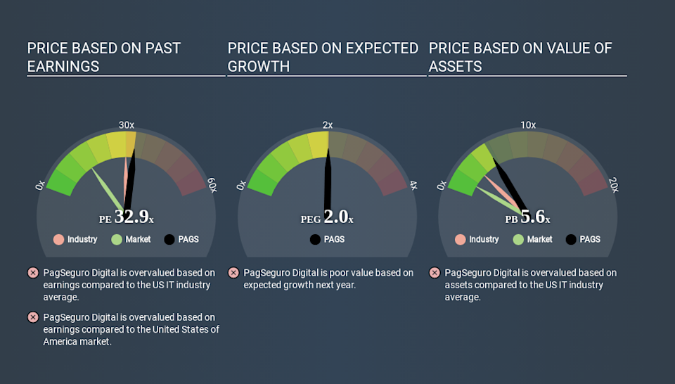 NYSE:PAGS Price Estimation Relative to Market May 1st 2020