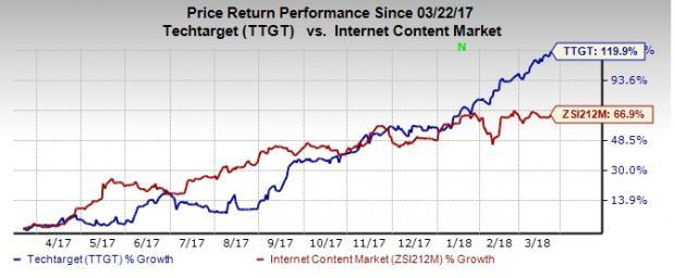 Top-Ranked Tech Stocks Under $20 With Room to Run:TechTarget Inc (TTGT)