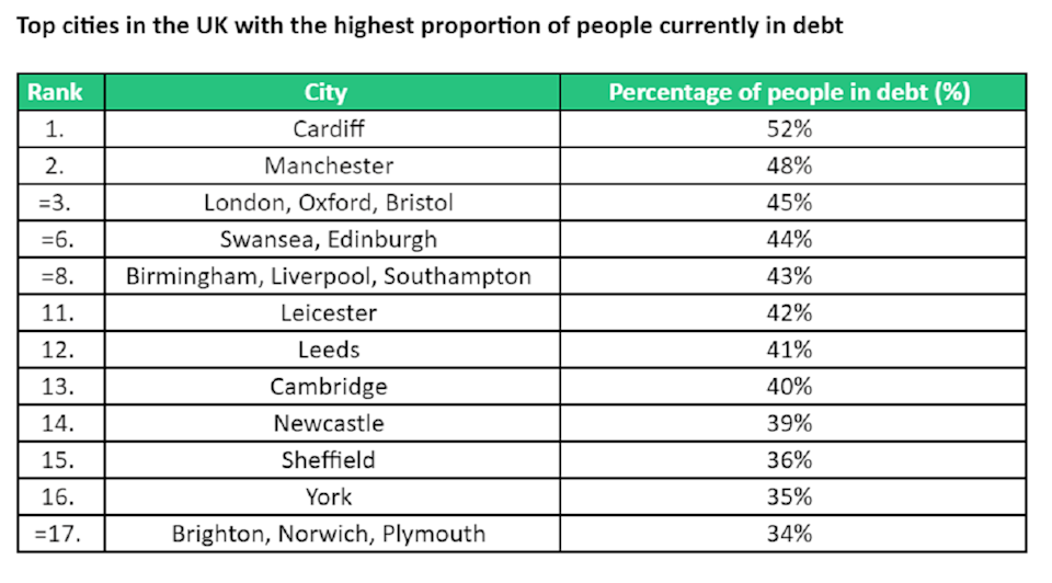 On a regional level, over half (52%) of residents in Cardiff are currently in debt, the highest in the UK. Chart: Vouchercodes.co.uk