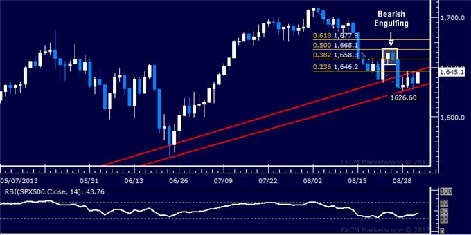 Forex_US_Dollar_at_Risk_SPX_500_Testing_with_10-Month_Support_body_Picture_6.png, US Dollar at Risk, SPX 500 Testing with 10-Month Support