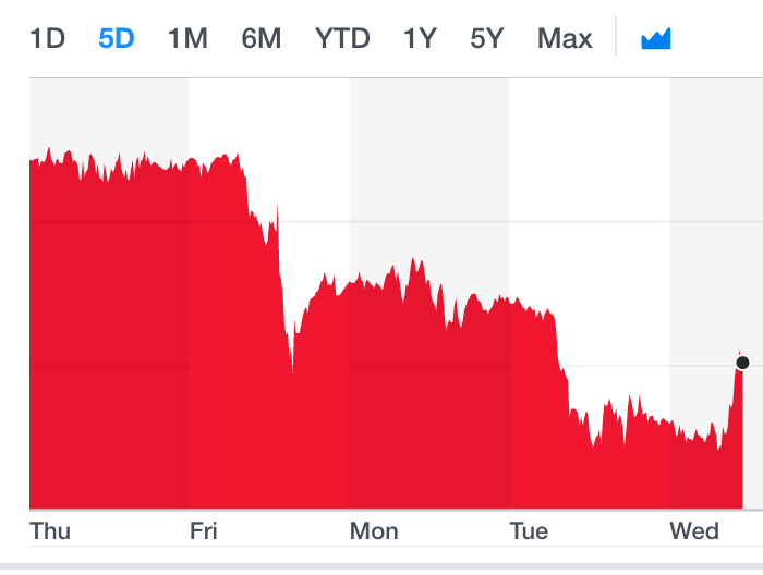 The pound recovered slightly after falling against the dollar in recent days. Photo: Yahoo Finance UK