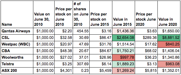 What you would have made if you invested $1,000 in these AU stocks in 2010. Source: Supplied