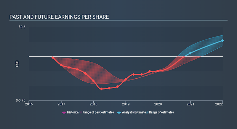 NasdaqGM:EXPI Past and Future Earnings, December 12th 2019