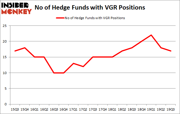 Is VGR A Good Stock To Buy?