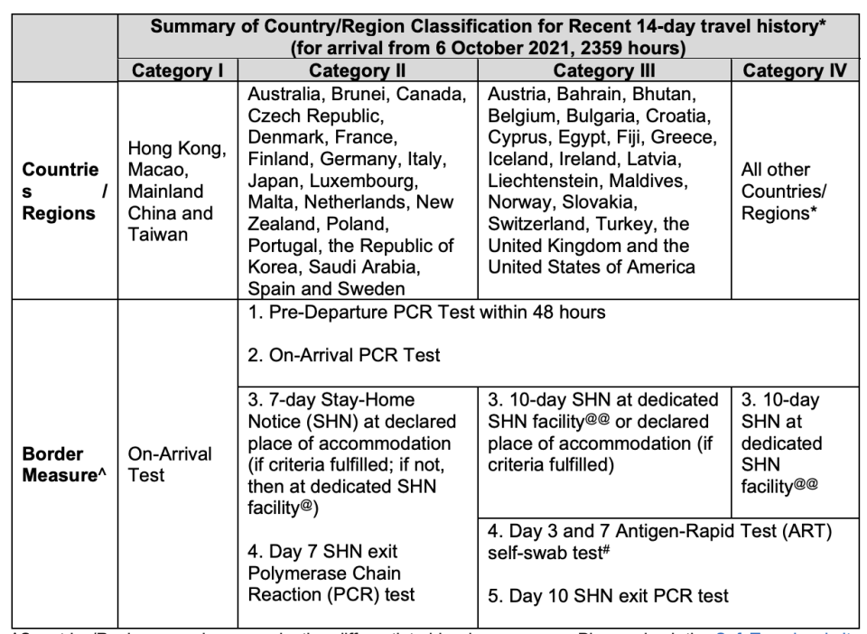 Categorisation of countries/regions for entry into Singapore from 11.59pm on 6 October. (TABLE: MOH)
