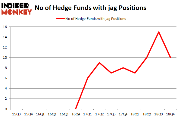 No of Hedge Funds with JAG Positions