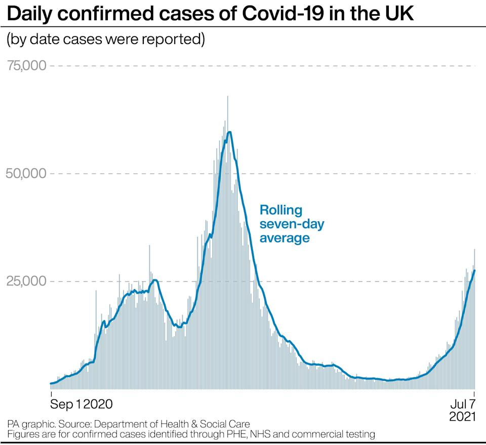 PA infographic showing daily confirmed cases of Covid-19 in the UK (PA Graphics)