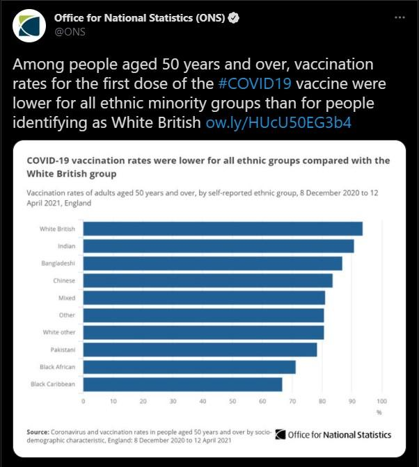 White British people were the most likely group to get the vaccine. (Twitter/ONS)
