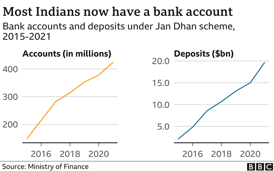 Most Indians now have a bank account