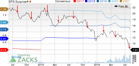 Antero Midstrm Price, Consensus and EPS Surprise