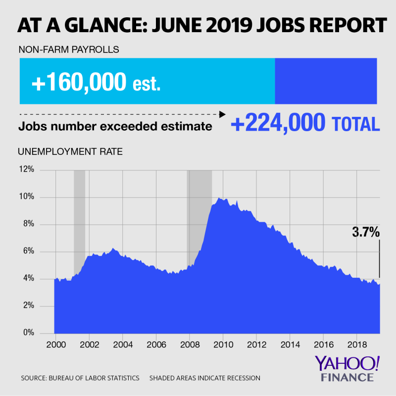 Big month for job creation in June.