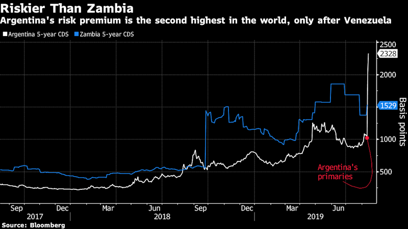 Argentina Assets Extend Slump as Election-Fueled Rout Deepens