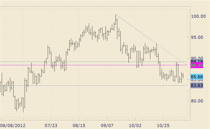 Commodity_Technical_Analysis_Crude_Market_Quiets_after_Emotional_Trade_body_crude.png, Commodity Technical Analysis: Crude Market Quiets after Emotional Trade