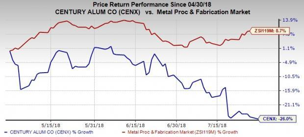 Century Aluminum (CENX) expects realized alumina costs, improvements in regional premium and LME prices to drive Q2 results.