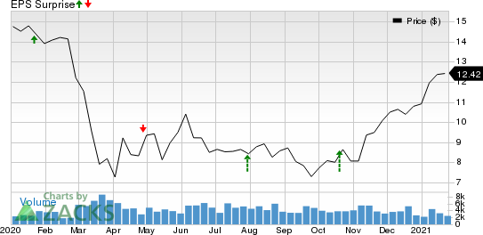 Hope Bancorp, Inc. Price and EPS Surprise