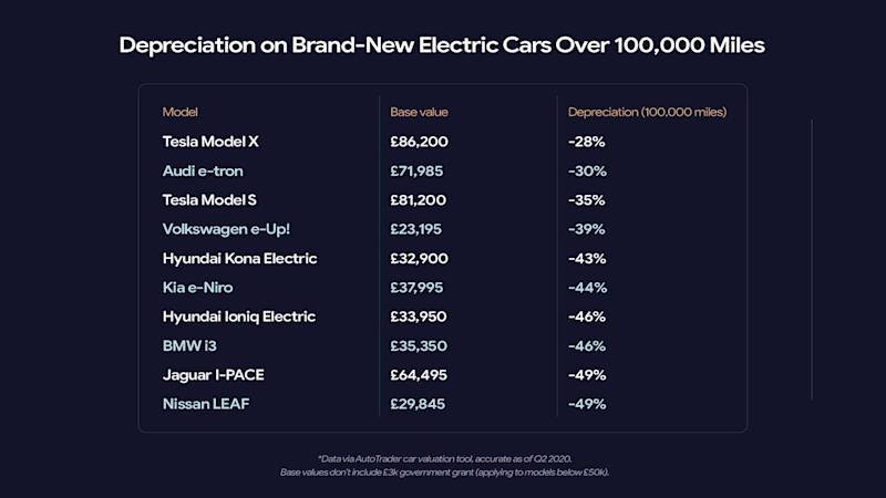 Check Which Electric Cars Lose Less Value In The UK