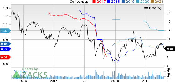 Wesco Aircraft Holdings, Inc. Price and Consensus