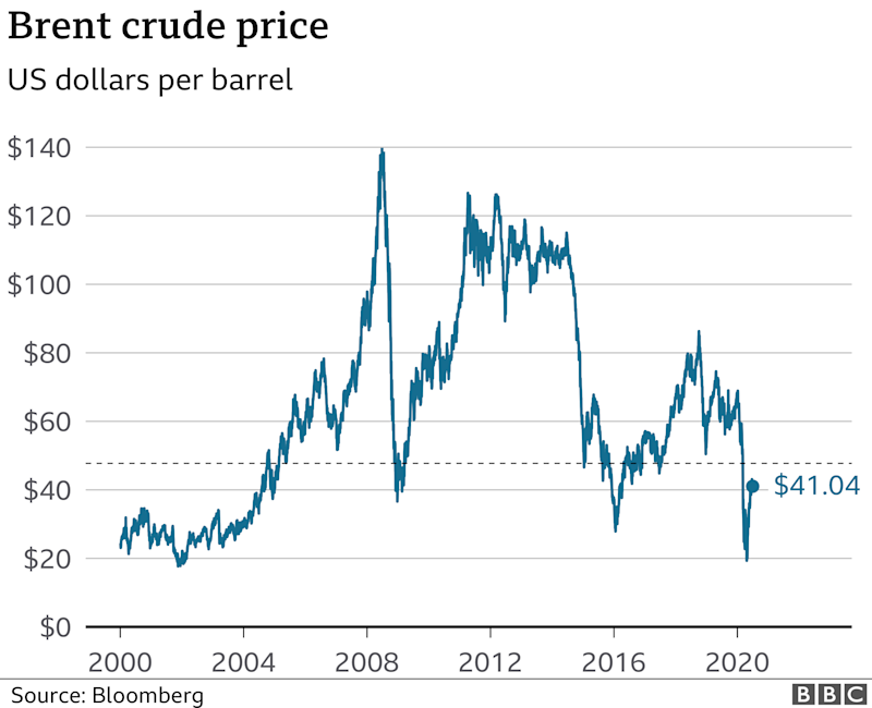 oil, long-term