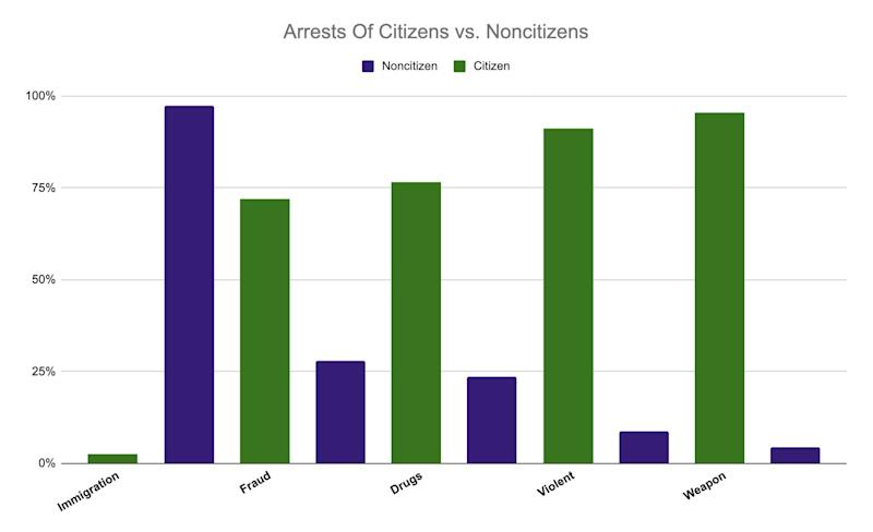 Department of Justice report on federal arrests in 2018. (Photo: Celeste Lavin/HuffPost)