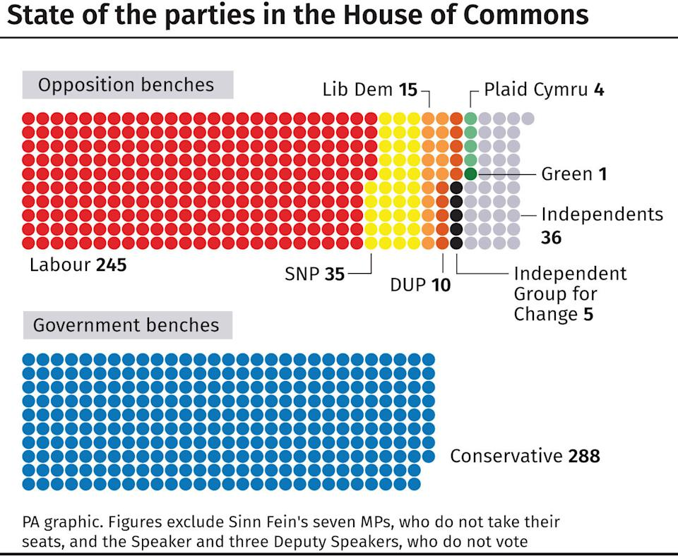 Boris Johnson no longer has a majority after one MP defected to the Lib Dems yesterday and a further 21 were sacked. (PA Graphics)