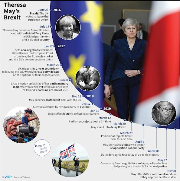 Theresa May's premiership and Brexit, since 2016 (AFP Photo/Valentina BRESCHI)