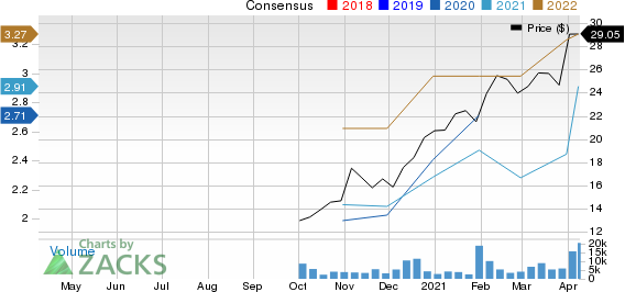 Academy Sports and Outdoors, Inc. Price and Consensus