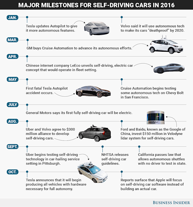 The Biggest Breakthroughs For Self Driving Cars In
