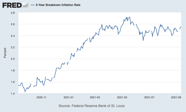 A key market-based measure of inflation, the 5-year breakeven rate, measured the spread between the 5-year U.S. Treasury and the 5-Year Treasury Inflation-Indexed Constant Maturity Securities (or TIPS). Credit: Federal Reserve Bank of St. Louis