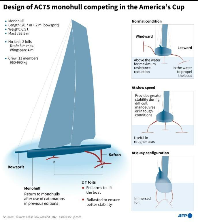 AC75 for the America's Cup race
