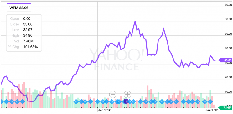 Whole Foods shares have had a tough couple years. (Source: Yahoo Finance)