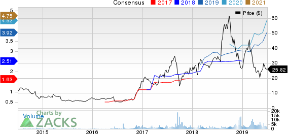 Health Insurance Innovations, Inc. Price and Consensus