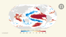 Marine heatwaves in a changing climate