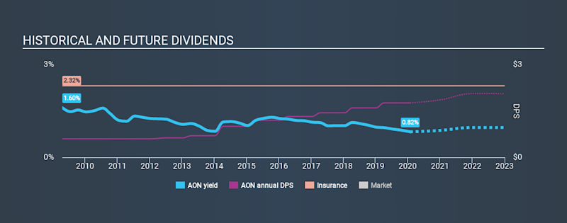 NYSE:AON Historical Dividend Yield, January 27th 2020