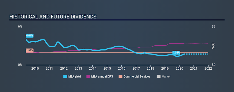 NYSE:MSA Historical Dividend Yield April 27th 2020