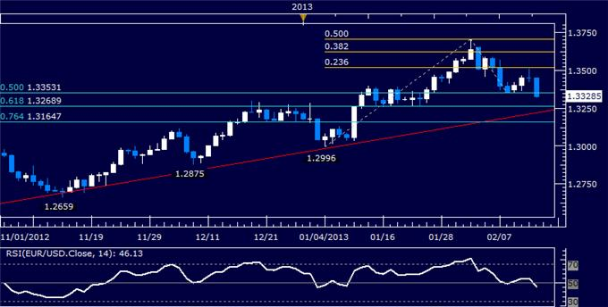 Forex_EURUSD_Technical_Analysis_02.14.2013_body_Picture_5.png, EUR/USD Technical Analysis 02.14.2013