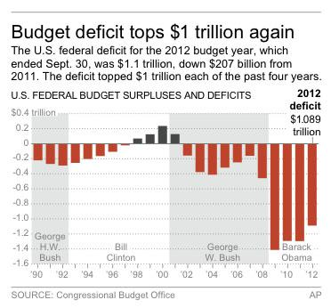 US deficit tops $1 trillion for fourth year