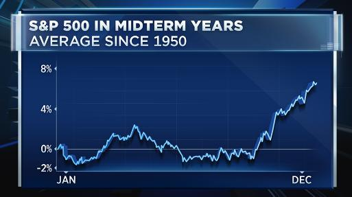3 ETFs to Watch as Midterm Elections Loom 1
