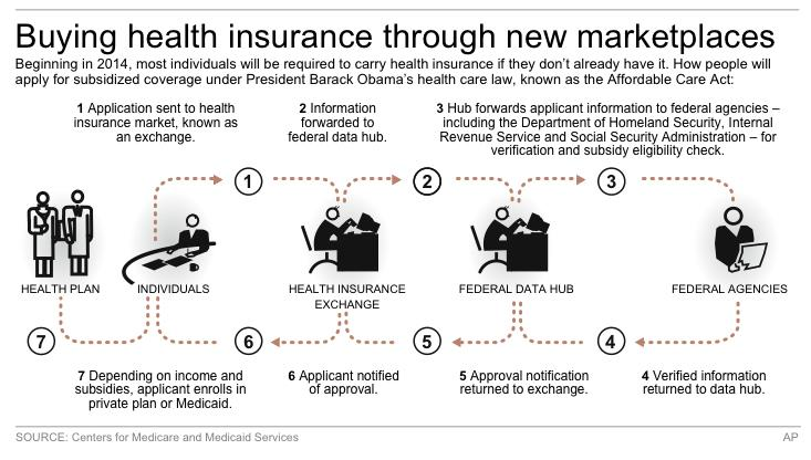 Flow chart shows simplified process for applying for health insurance through exchanges