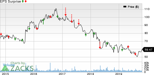 Molson Coors Brewing Company Price and EPS Surprise