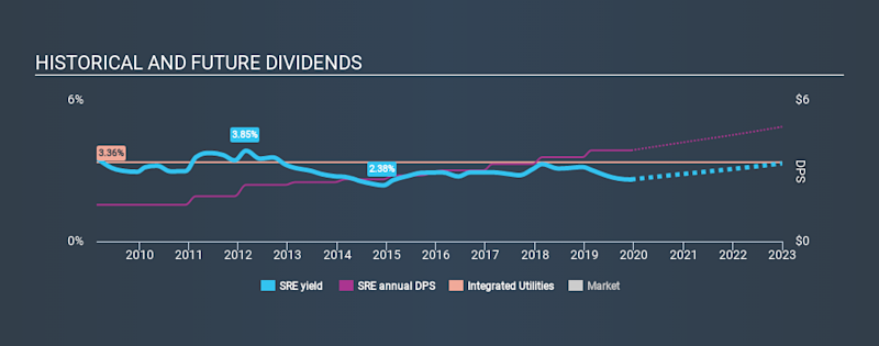 NYSE:SRE Historical Dividend Yield, December 13th 2019