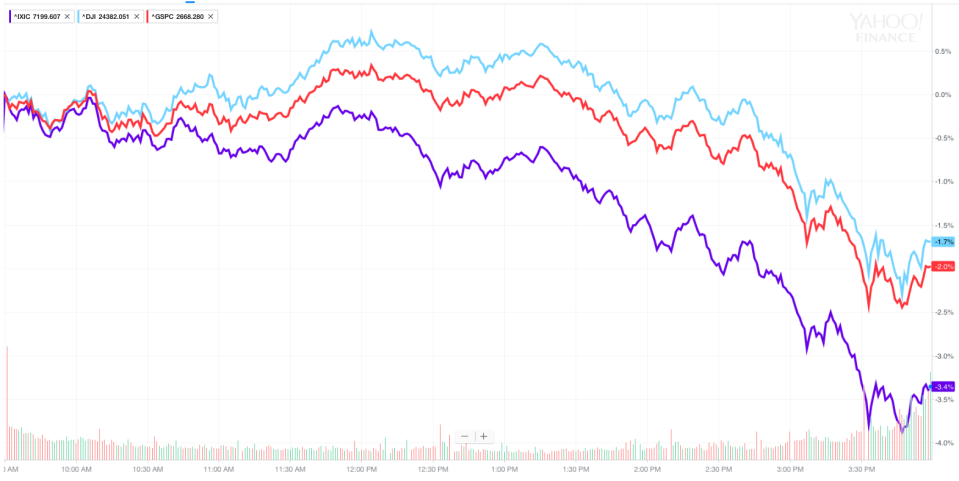 Stocks got slammed on Tuesday with the sell-off accelerating into the market close. (Source: Yahoo Finance)