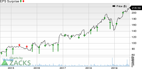 CACI International, Inc. Price and EPS Surprise