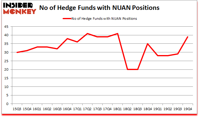 Is NUAN A Good Stock To Buy?