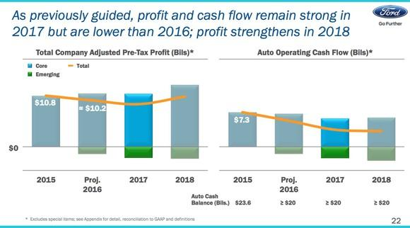 A bar chart showing that as of January 2017, Ford expected its profits to rise in 2018 from 2017 levels.