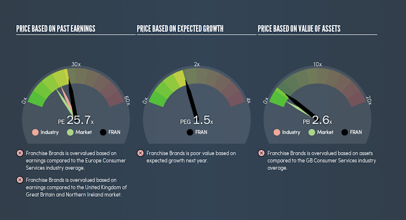 AIM:FRAN Price Estimation Relative to Market, August 18th 2019