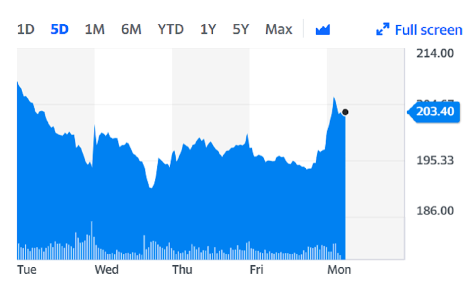 British Airways owner IAG rose on Monday on the back of the news. Chart: Yahoo Finance