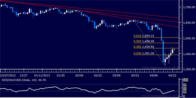 Forex_US_Dollar_Challenges_March_High_as_SP_500_Tests_Support__body_Picture_7.png, US Dollar Challenges March High as S&P 500 Tests Support