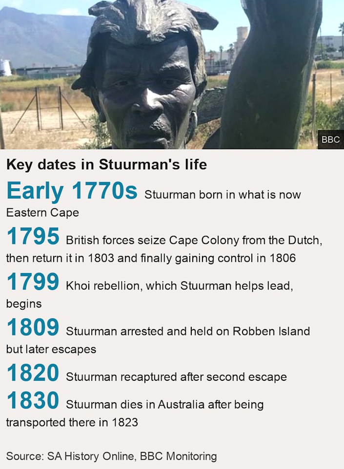 Key dates in Stuurman's life.   [ Early 1770s Stuurman born in what is now Eastern Cape ],[ 1795  British forces seize Cape Colony from the Dutch, then return it in 1803 and finally gaining  control in 1806 ],[ 1799 Khoi rebellion, which Stuurman helps lead, begins ],[ 1809 Stuurman arrested and held on Robben Island but later escapes ],[ 1820 Stuurman recaptured  after second escape ],[ 1830 Stuurman dies in Australia after being transported there in 1823 ], Source: Source:  SA History Online, BBC Monitoring, Image: